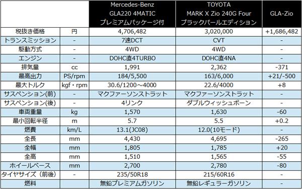 GLA220 vs MARK X Zio.jpg